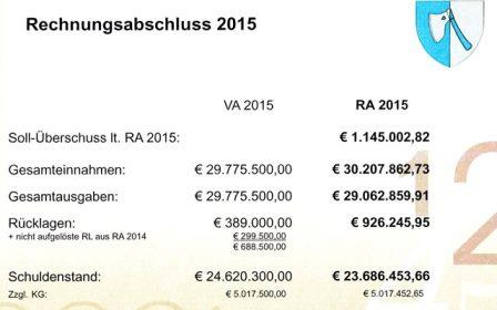 Budget_RA2015_448