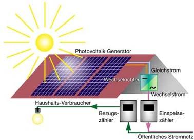 photovoltaik_modell